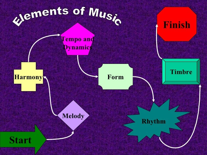 Finish Start Melody Harmony Tempo and Dynamics Form Rhythm Timbre Elements of Music