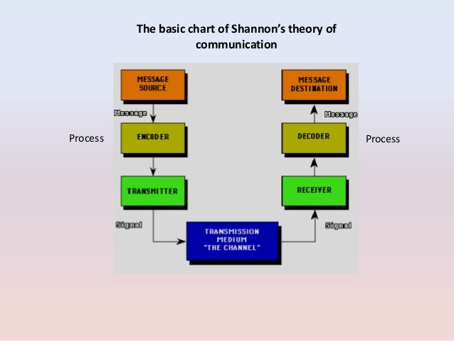 elements of the communication process This essay will discuss the communication process and the elements it consists of i will then critically applying these theories to my own.