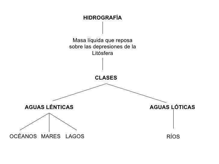 HIDROGRAFÍA CLASES AGUAS LÉNTICAS AGUAS LÓTICAS OCÉANOS MARES RÍOS LAGOS Masa líquida que reposa sobre las depresiones de ...