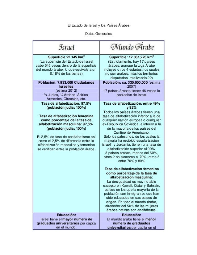 El Estado de Israel y los Países Árabes                               Datos Generales       Superficie 22.145 km2         ...