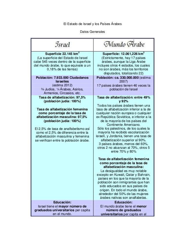 El estado de israel y los países árabes