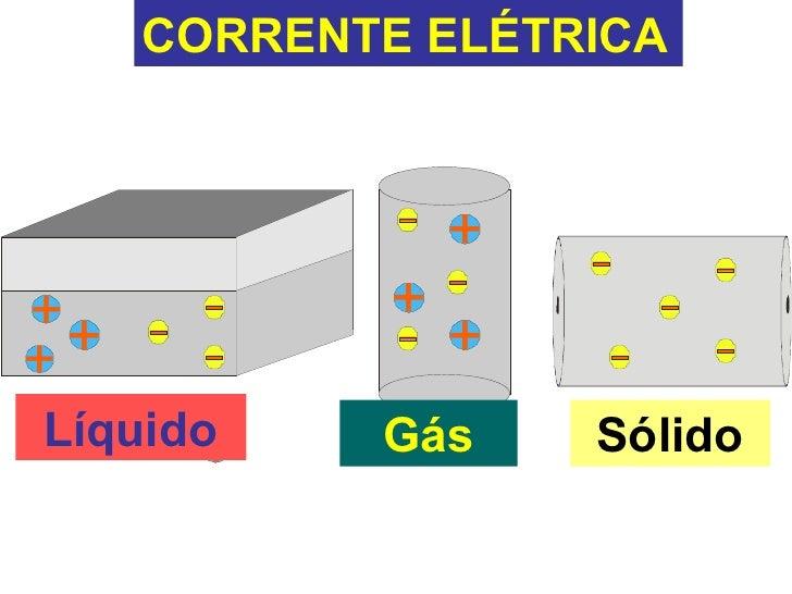 Eletrodinamica corrente eletrica