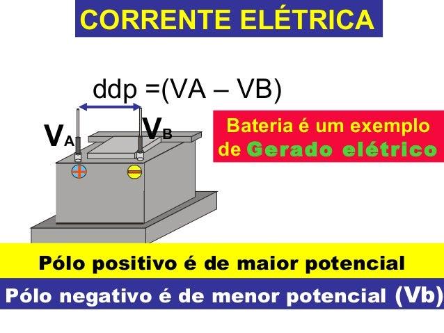 CORRENTE ELÉTRICA  ddp =(VA – VB)  VA VB  +  Bateria é um exemplo  de Gerado elétrico  Pólo positivo é de maior potencial ...