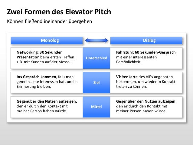 How to Create a Memorable Elevator Pitch - mandegar.info