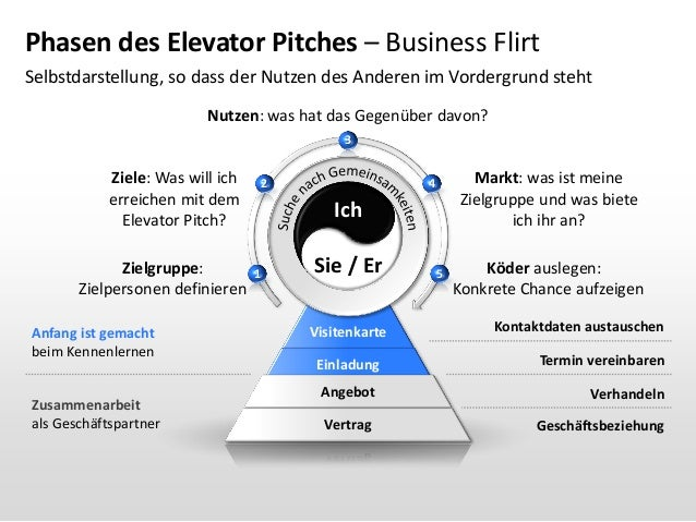 Easy Elevator Pitches for Profitable Networking Meetings - mandegar.info