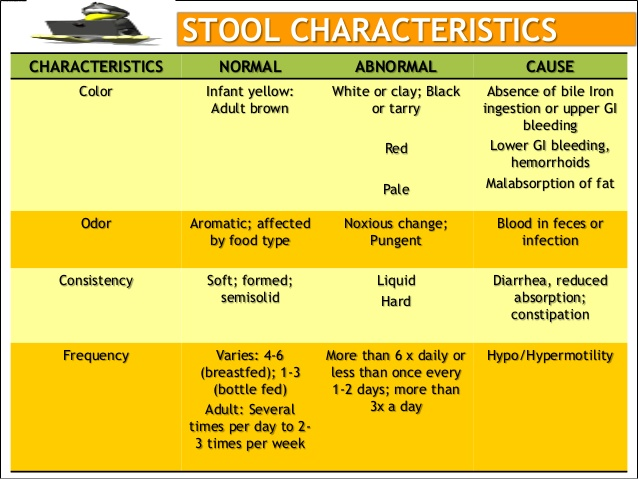 yellow liquid stool 1