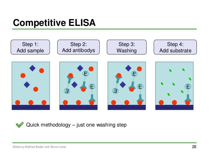 elisa and antibody Biocompare is the leading resource for up-to-date product information, product reviews, and new technologies for life scientists about biocompare about biocompare.