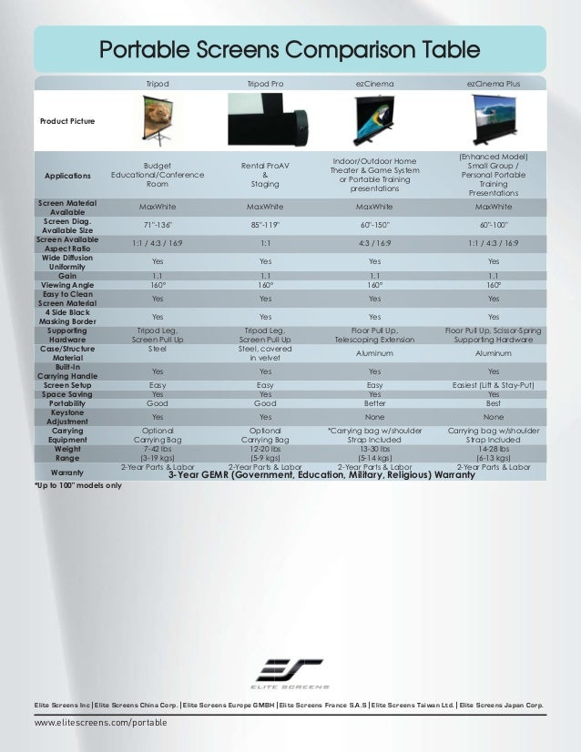 Portable Screens Comparison Table Tripod  Tripod Pro  ezCinema  ezCinema Plus  Budget Educational/Conference Room  Rental ...