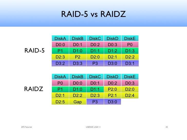 "raid 5 write hole Parental checksumming fails with block-level raid raid-initiated  problem 5:  system failure crashes/power failures result in ""write holes."