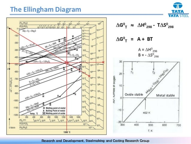 ellingham diagram : ellingham diagram oxides - findchart.co