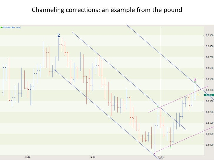 Forex Trading Explained  Become a successful forex trader!