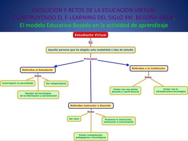 EVOLUCION Y RETOS DE LA EDUCACION VIRTUAL CONSTRUYENDO EL E-LEARNING DEL SIGLO XXI BEGOÑA GROS. El modelo Educativo Basado...