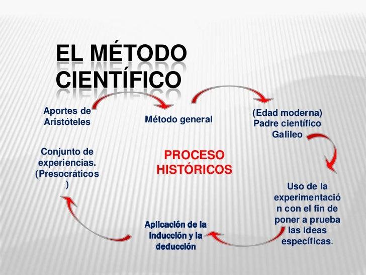 El método científico <br />Aportes de Aristóteles <br />(Edad moderna)<br />Padre científico Galileo <br />Método general<...