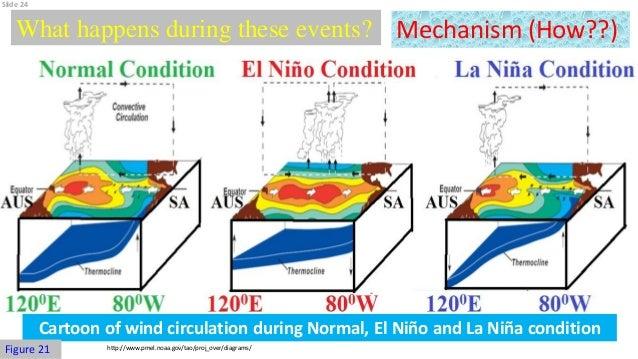 El Nino And La Nina Impact On Monsoon Rainfall Of India