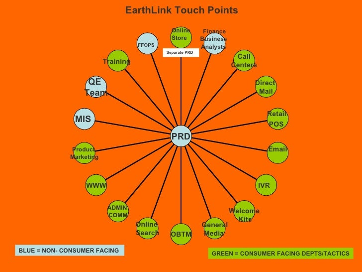 Separate PRD  EarthLink Touch Points  GREEN = CONSUMER FACING DEPTS/TACTICS BLUE = NON- CONSUMER FACING  FFOPS   Training ...