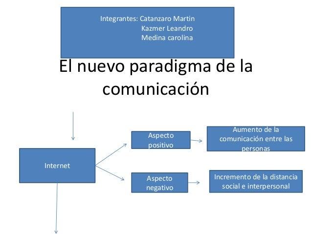 El nuevo paradigma de la comunicación Internet Aspecto positivo Aumento de la comunicación entre las personas Aspecto nega...