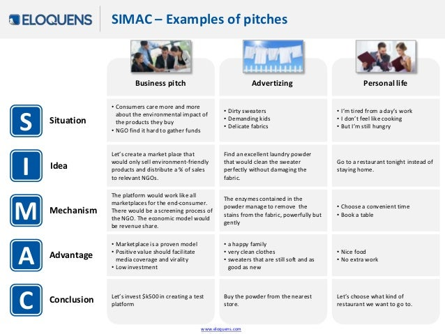 sales pitch essay Write a sales pitch for a brand new product your sales pitch should--explain what your product does --explain how it works --explain why it's better than similar products.