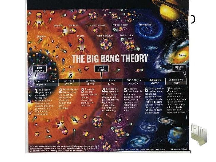 EL ORIGEN DE EL UNIVERSO El universo surgió hace más de 14.000 millones de años a partir  de una explosión llamada el
