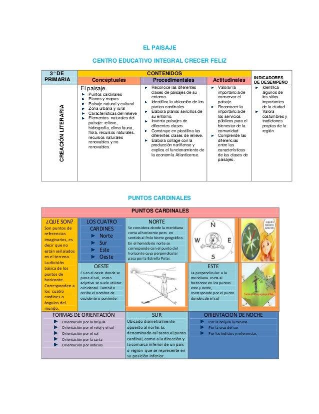EL PAISAJE CENTRO EDUCATIVO INTEGRAL CRECER FELIZ 3° DE PRIMARIA CONTENIDOS INDICADORES DE DESEMPEÑOConceptuales Procedime...