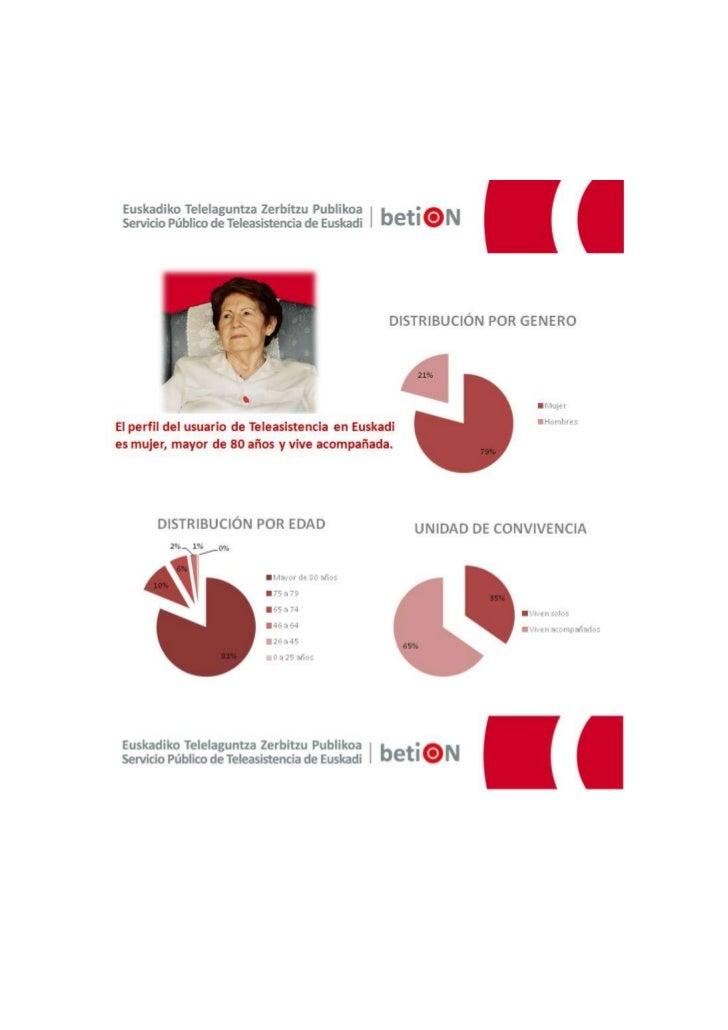 El perfil del usuario de teleasistencia en euskadi