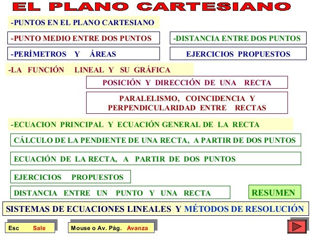 El plano cartesiano