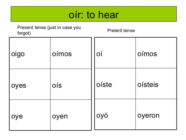 oir conjugation chart - real-fitness