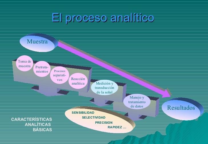 El proceso analítico Resultados Muestra CARACTERÍSTICAS ANALÍTICAS  BÁSICAS Toma de muestra Pretrata- mientos Procesos sep...
