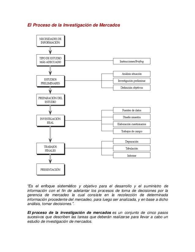 """El Proceso de la Investigación de Mercados """"Es el enfoque sistemático y objetivo para el desarrollo y el suministro de inf..."""
