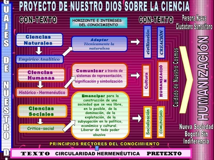 HORIZONTE E INTERESES                             DEL CONOCIMIENTO                                                        ...
