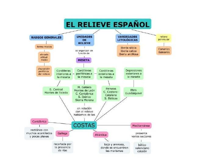 El relieve español laura lópez