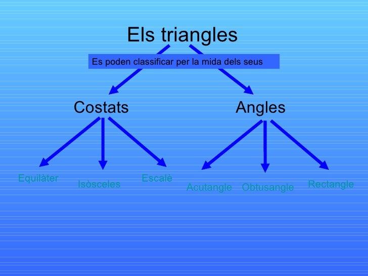 Els triangles Costats Angles Es poden classificar per la mida dels seus Equilàter Obtusangle Rectangle Isòsceles Escalè Ac...