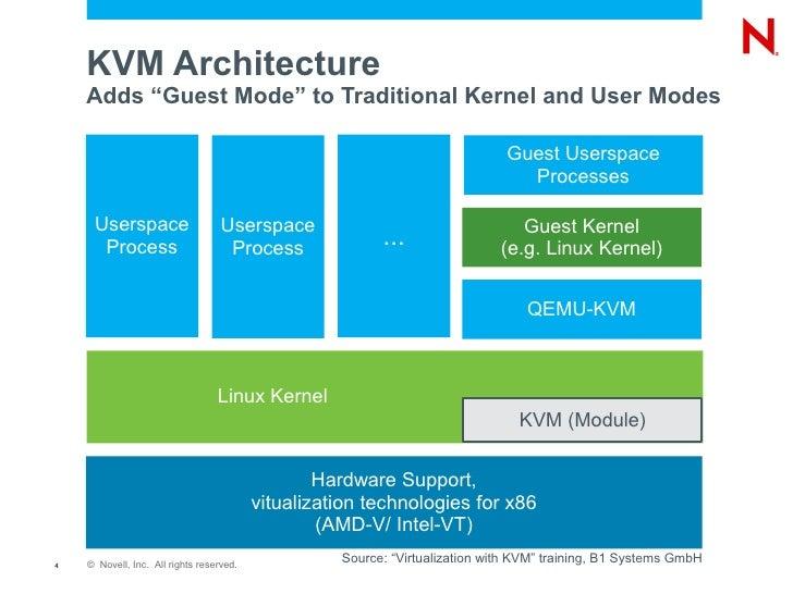 KVM environment