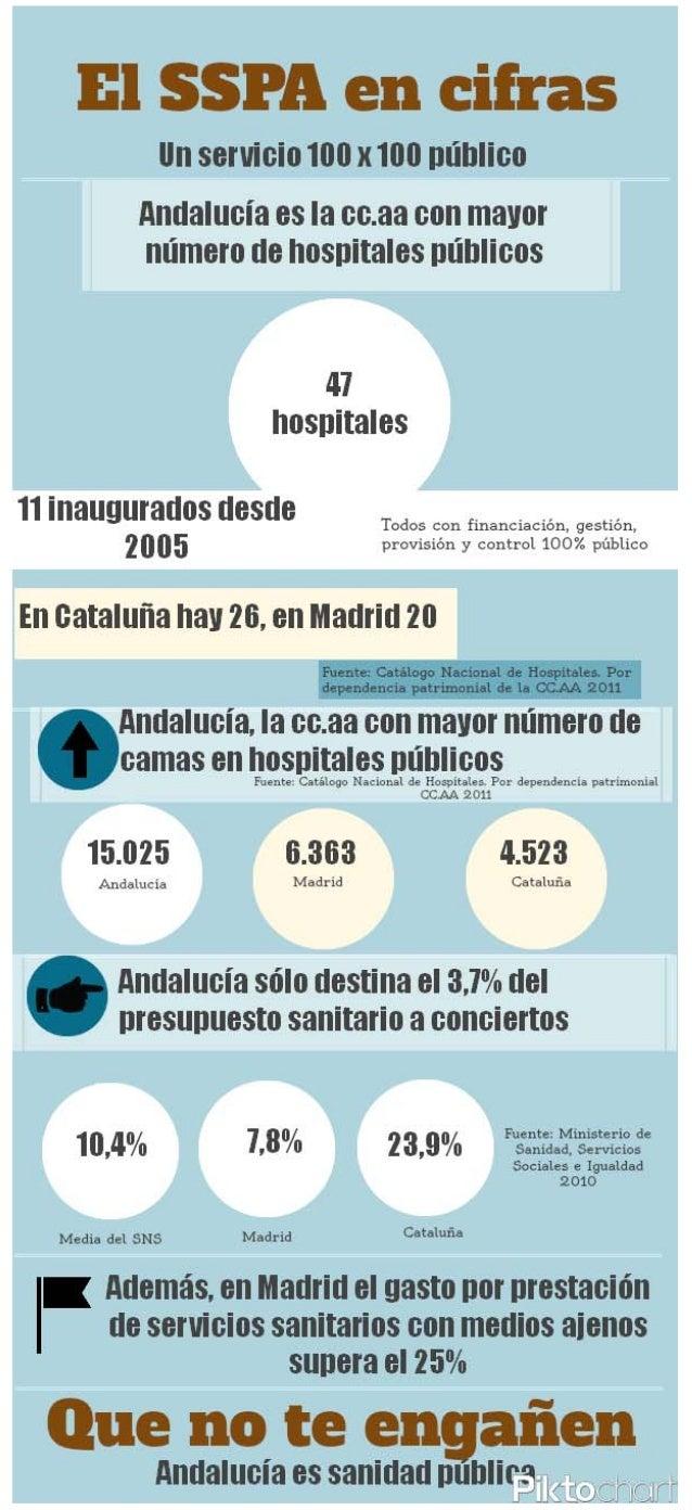 El Sistema Sanitario Público de Andalucía en cifras