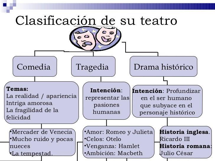 Baños Roma Obra De Teatro:Clasificacion Del Teatro Clasificación de su Teatro