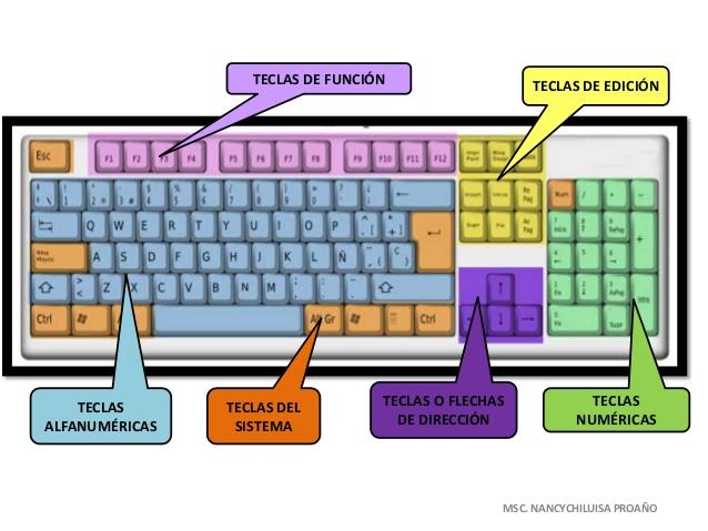 el-teclado-y-sus-partes-2-638. ...