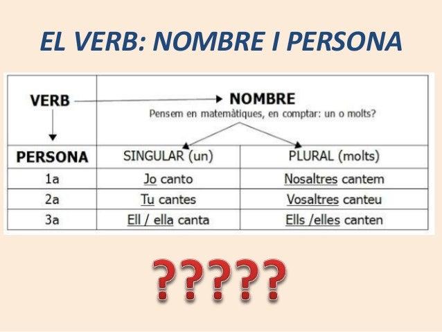 EL VERB: NOMBRE I PERSONA