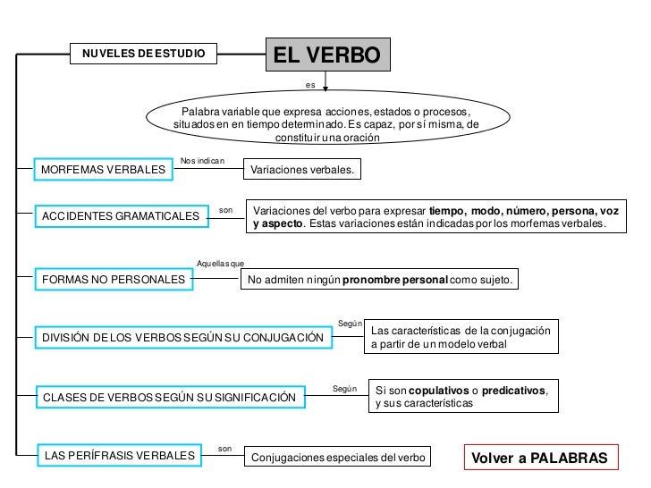 NUVELES DE ESTUDIO                     EL VERBO                                                    es                     ...
