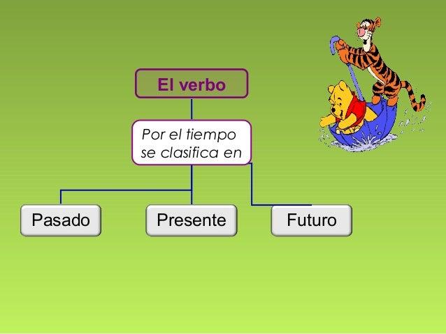 El verbo Por el tiempo se clasifica en  Pasado  Presente  Futuro