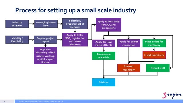 information about small scale industries
