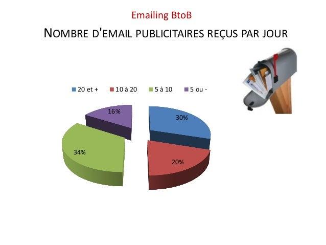 Emailing BtoBNOMBRE DEMAIL PUBLICITAIRES REÇUS PAR JOUR      20 et +    10 à 20   5 à 10         5 ou -                16%...