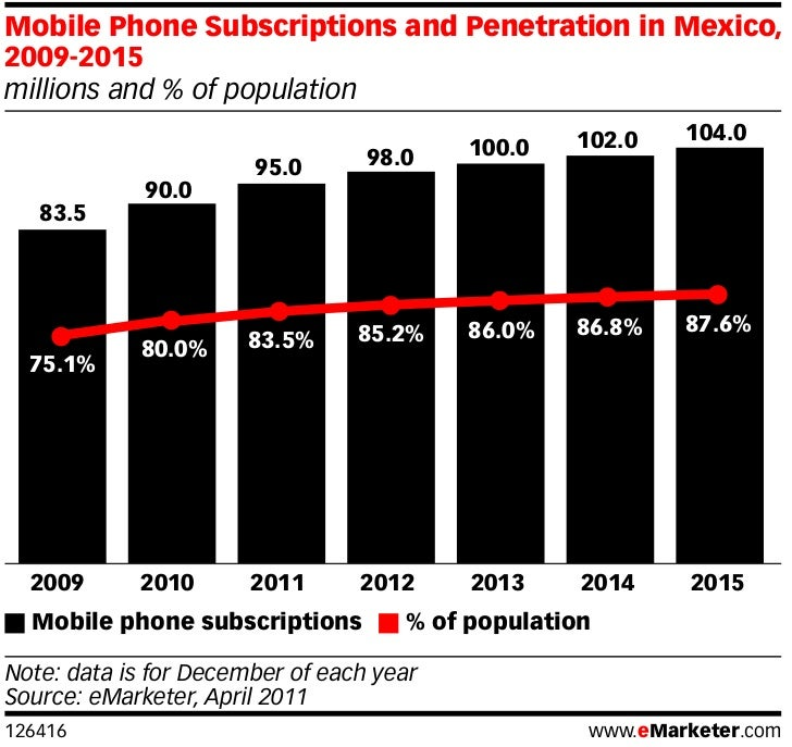 Mobile phone penetration