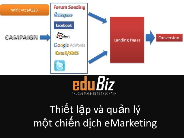 E marketing campaign management