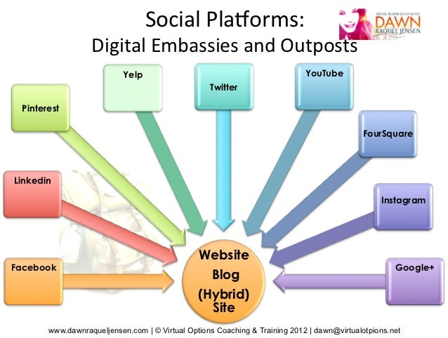 Social	  Pla)orms:	  	                    Digital	  Embassies	  and	  Outposts	                             Yelp          ...