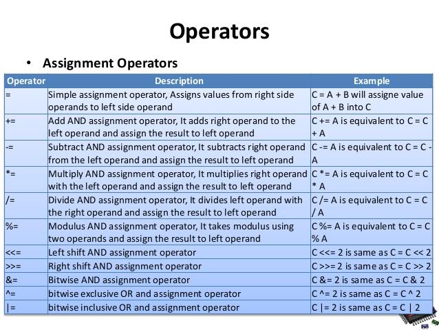 Write assignment operator c mintmagazine com � Mint Magazine