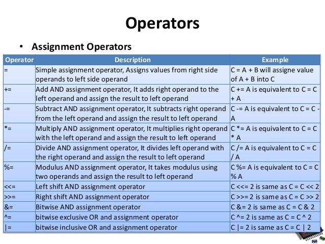 C assignment operator