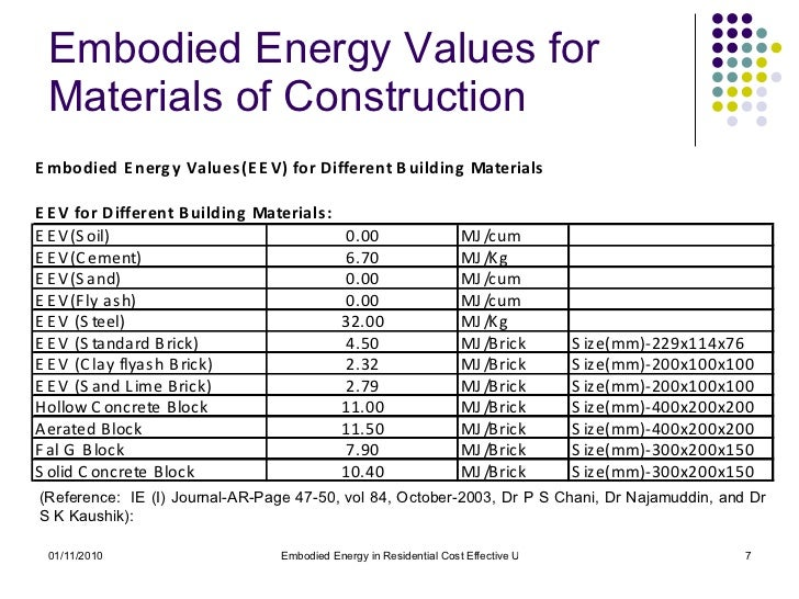 Embodied Energy Of Glass