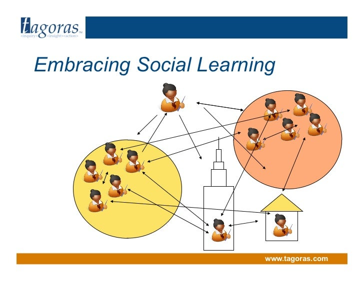 Tagoras<inquiry> <insight> <action>      Embracing Social Learning                               www.tagoras.com
