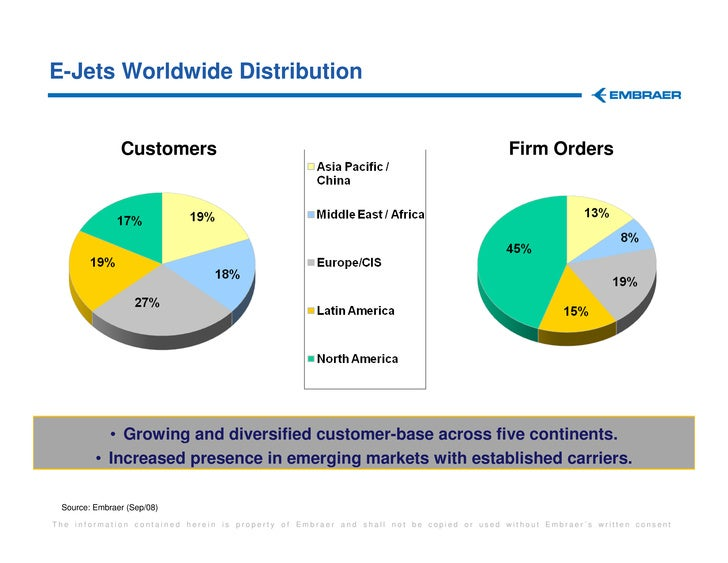embraer report ppt Embraer: the global leader in regional jets introduction a global competitor government's involvement military re-emphasis business operations in emerging economies.