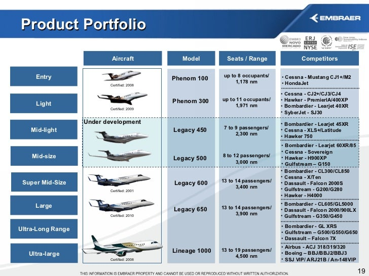 Embraer Presentation Nov 11