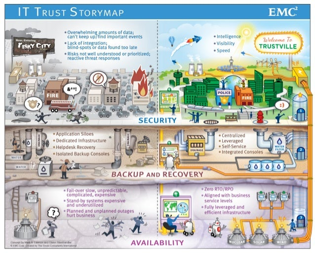 The IT Trust Storymap: A Tale of Two Cities